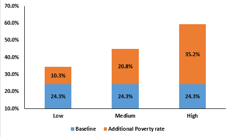 Poverty index of Pakistan due to COVID-19