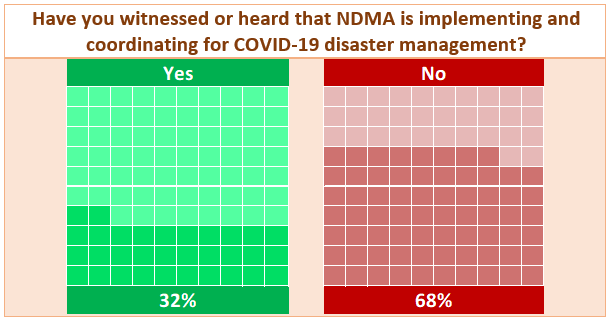COVID-19 Survey Results: Have you witnessed or heard that NDMA is implementing and coordinating for COVID-19 disaster management?