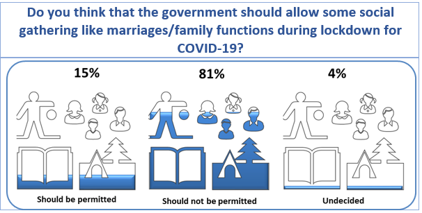 COVID-19 Survey Results: Do you think that the government should allow some social gathering like marriages/family functions during lockdown for COVID-19?