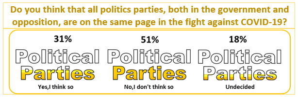 COVID-19 Survey Results: Do you think that all politics parties, both in the government and opposition, are on the same page in the fight against COVID-19?