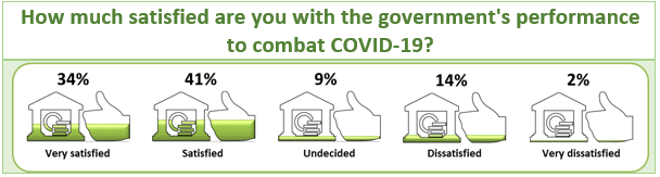 Survey Results: How much satisfied are you with the government's performance to combat COVID-19?
