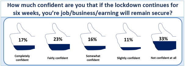 Survey Results: How much confident are you that if the lockdown continues for six weeks, your job/business/earning will remain secure?