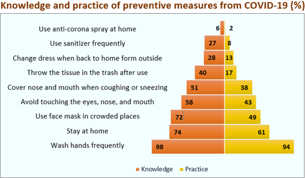 Survey Results: Knowledge and practice of preventive measures from COVID-19 (%)