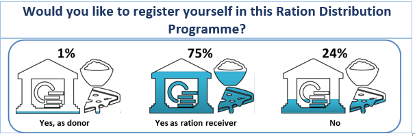 COVID-19 Survey Results: Would you like to register yourself in this Ration Distribution Programme?