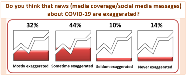 COVID-19 Survey Results: Do you think that news (media coverage/social media messages) about COVID-19 are exaggerated?