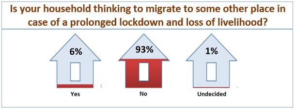 COVID-19 Survey Results: Is your household thinking to migrate to some other place in case of a prolonged lockdown and loss of livelihood?