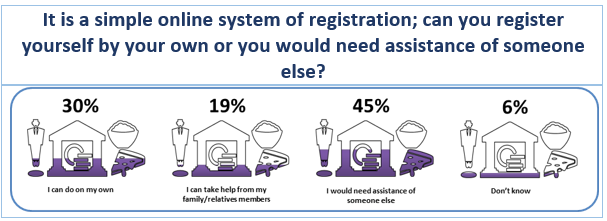 COVID-19 Survey Results: It is a simple online system of registration; can you register yourself by your own or you would need assistance of someone else?