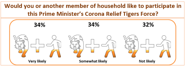 COVID-19 Survey Results: Would you or another member of household like to participate in this Prime Minister's Corona Relief Tigers Force?