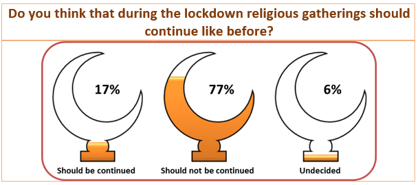 COVID-19 Survey Results: Do you think that during the lockdown religious gatherings should continue like before?