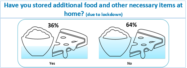 Survey Results: Have you stored additional food and other necessary items at home? (due to lockdown)